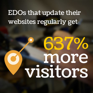 EDOs that updated their websites on a regular basis receive 637% more website traffic than those EDOs whose websites are dormant