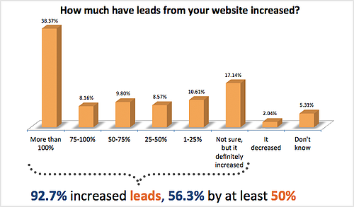 92.7% of companies using inbound marketing increase their lead generation