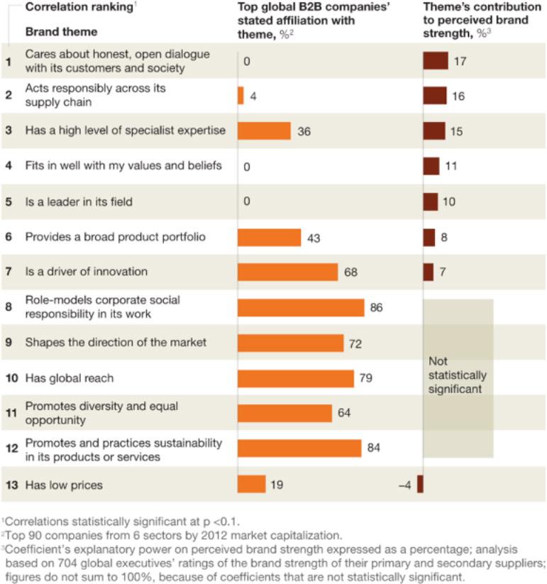 B2B Company Brand Themes (McKinsey & Co. chart)