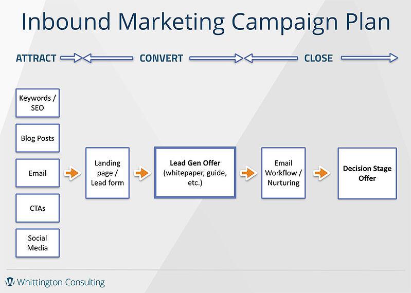 Inbound Marketing Plan/Framework