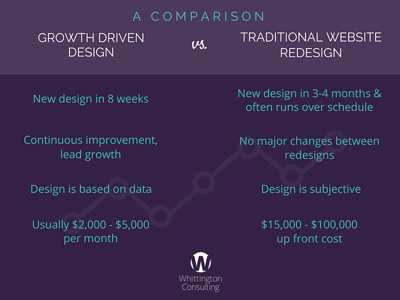 Comparison of Growth Driven Design and Traditional Website Redesign