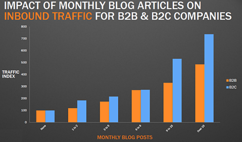 Blog frequency helps B2B and B2C companies