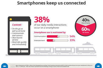 context for smartphone usage