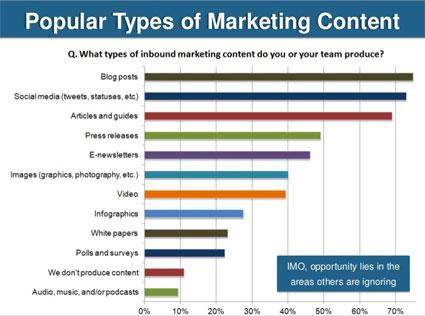 Popular types of online marketing content