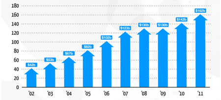 Bar graph showing growth of ecommerce sales
