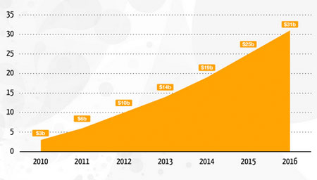 Graph of project mobile sales