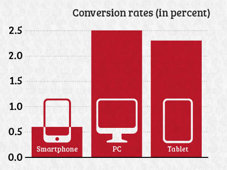 Conversion rates for smartphones, tablets and PC's