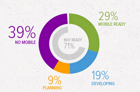 Percent of retailers that are mobile-ready