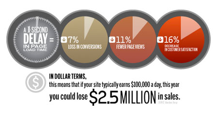 Strangeloop infographic