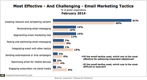 Sending relevant email is important and a top challenge