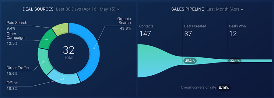 CRM-sales-dashboard