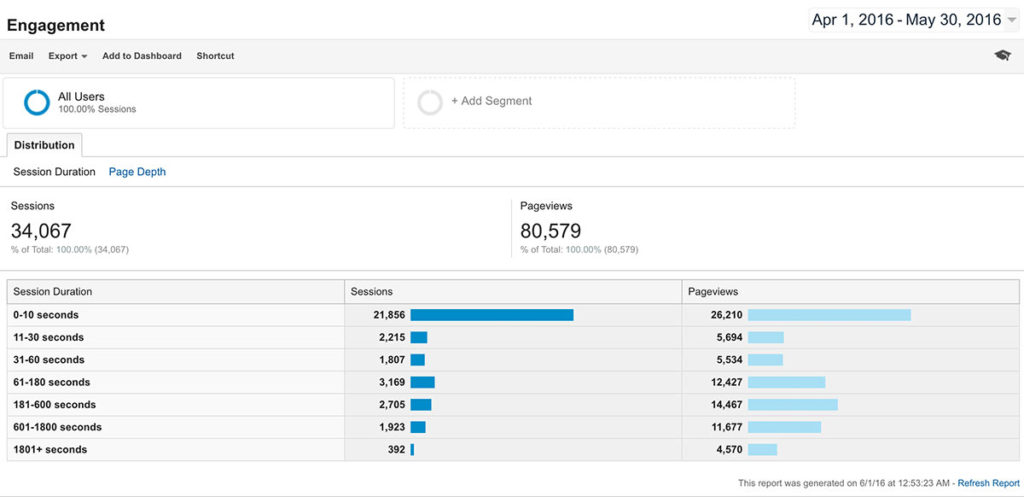 Google Analytics Time On Page/Engagement Example