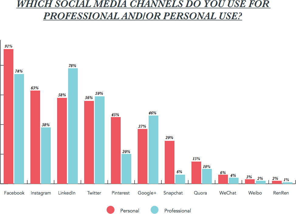 Almost as many people use Facebook for busines purposes as they use LinkedIn