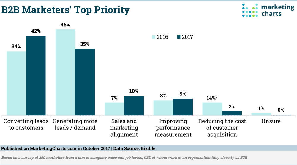 B2B-Marketers-Top-Oct2017.png