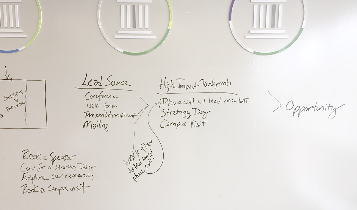 Credo Whiteboard Brainstorming Discussion
