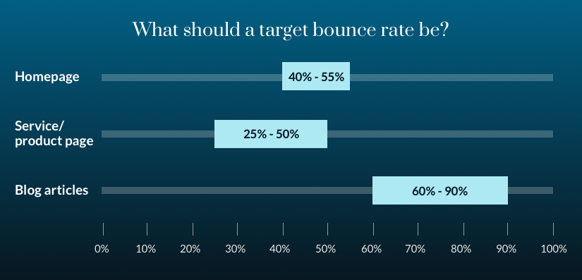 Graph showing target bounce rate by web page type