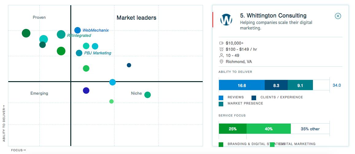 Clutch market leaders quadrant