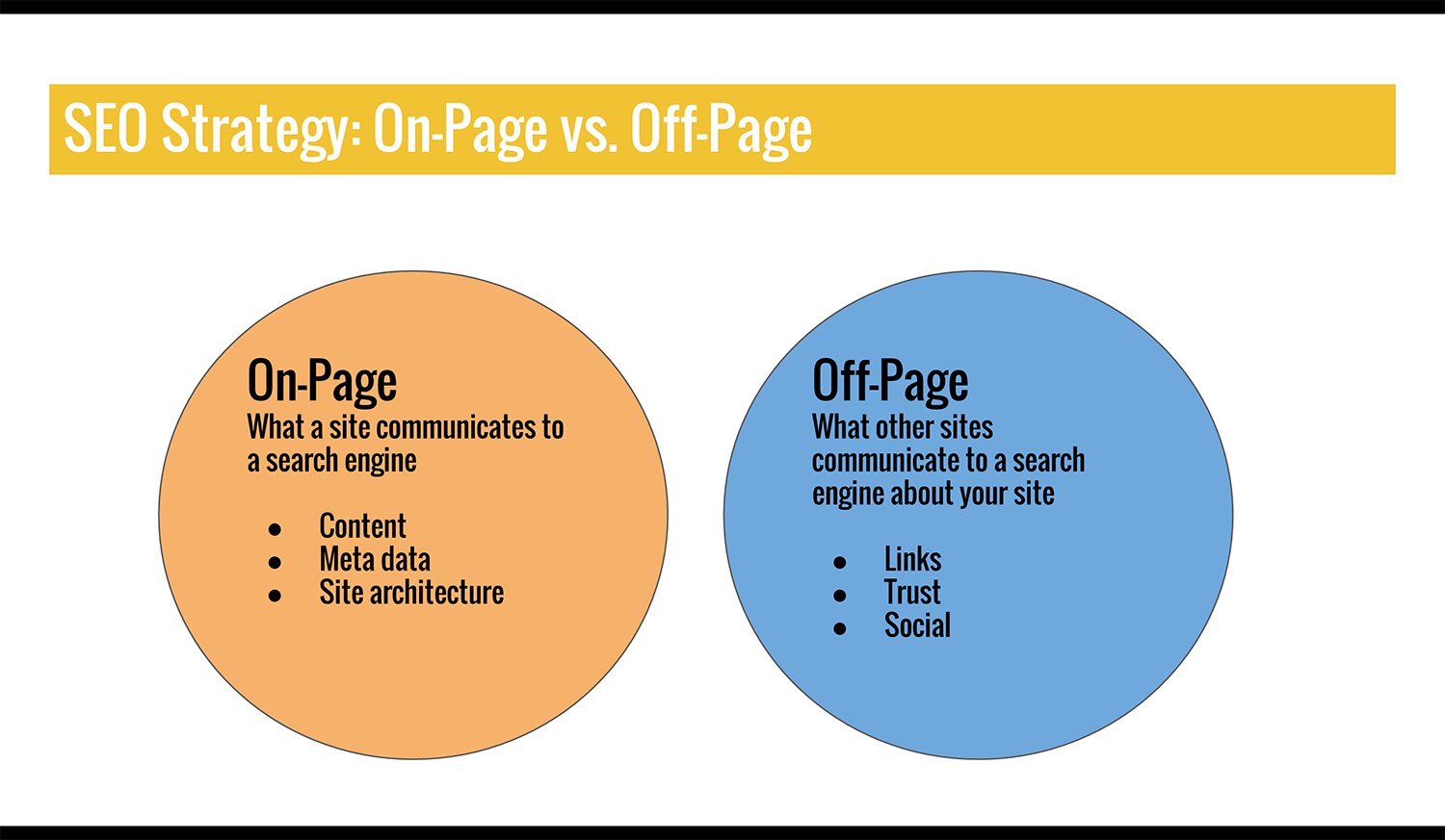 On-Page SEO Best Practices for Inbound Marketers